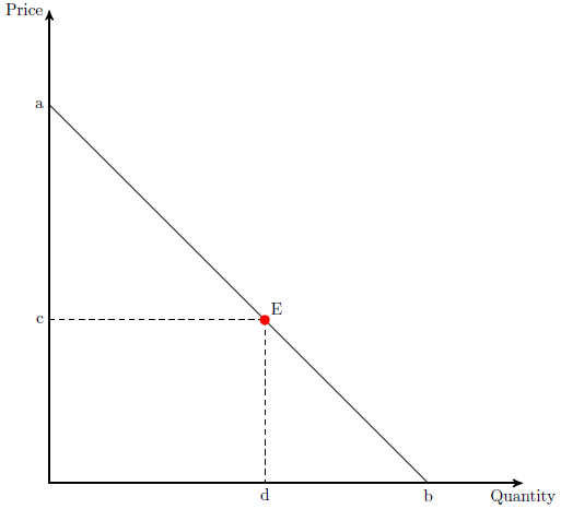 point elasticity of demand formula