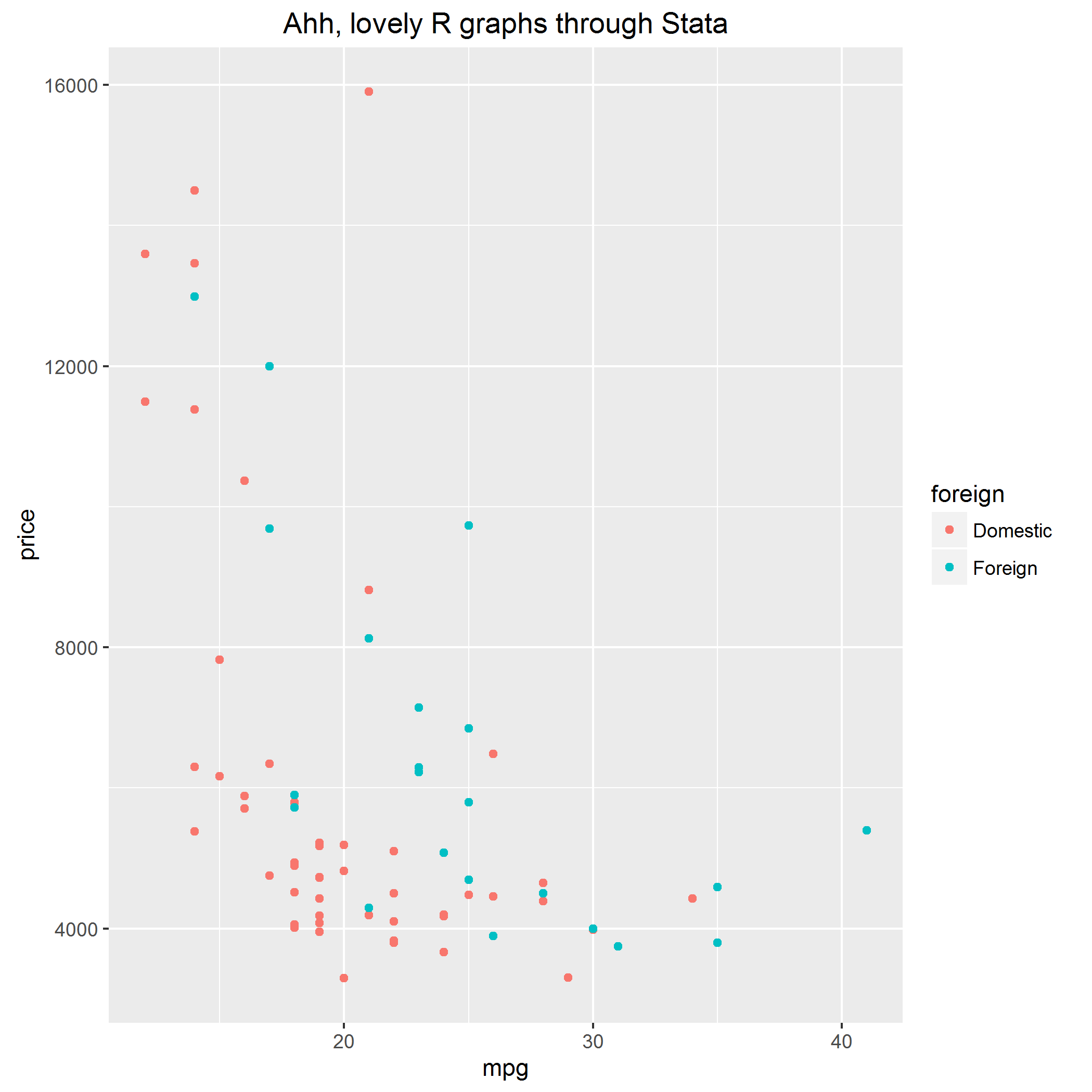 A simple ggplot produced directly from Stata